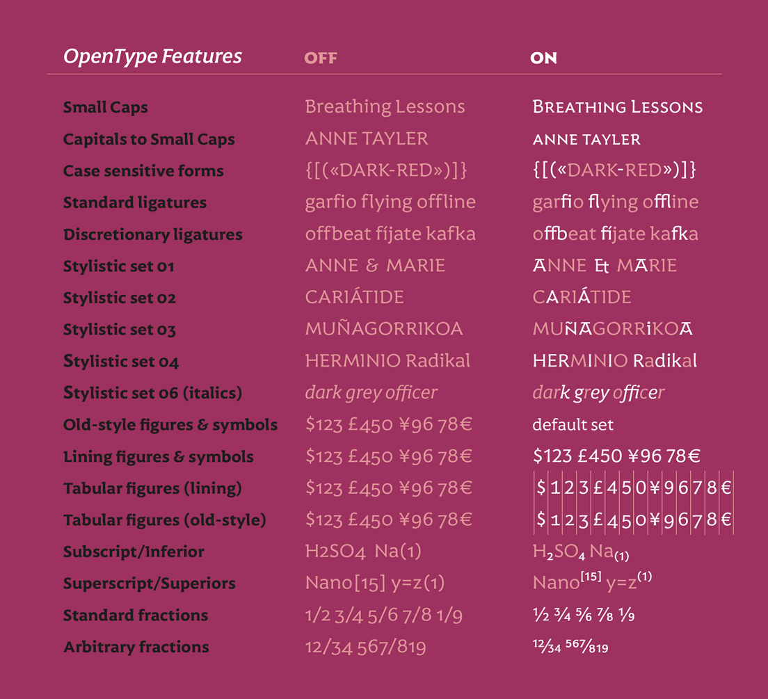 List of Opentype features of Harri Text typeface