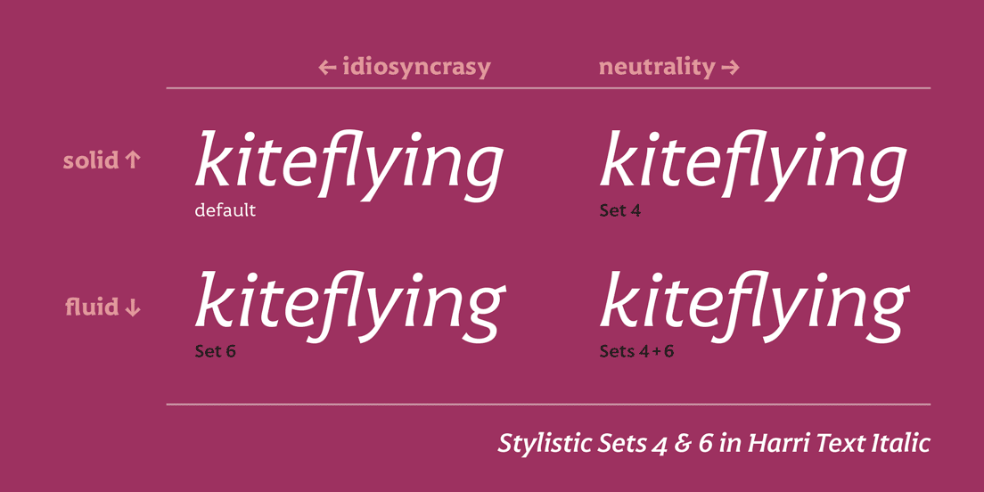 Stylistic Sets 4 and 6 in Harri Text Italic typeface explained
